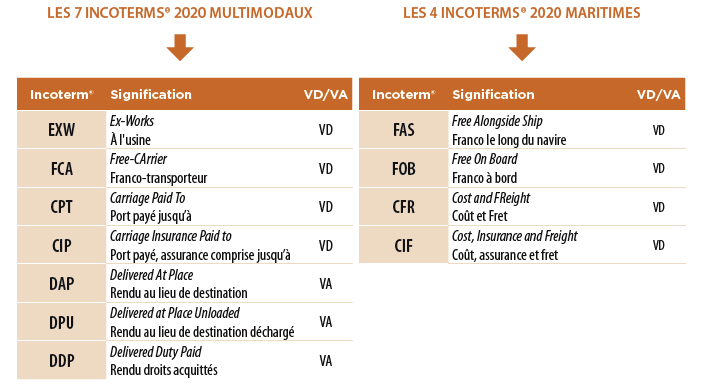 groupes incoterms